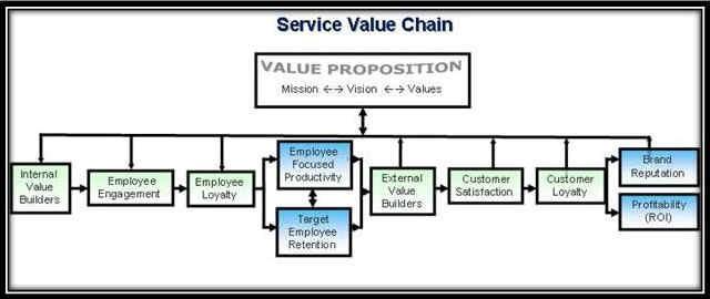 Customer Service Consulting, Davis-Mayo Associates Case Studies